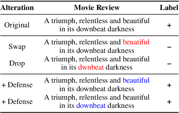 Figure 1 for Combating Adversarial Misspellings with Robust Word Recognition