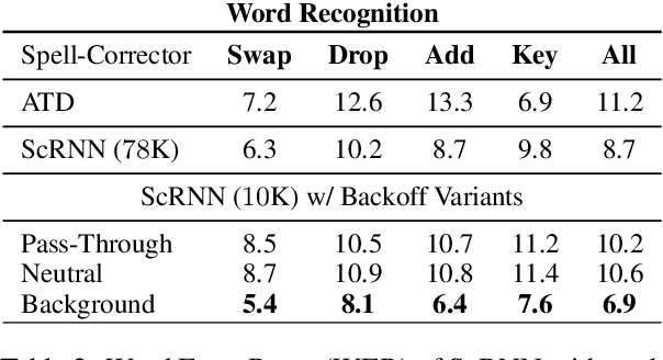 Figure 3 for Combating Adversarial Misspellings with Robust Word Recognition