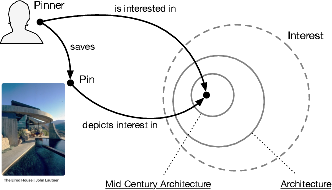 Figure 2 for Use of OWL and Semantic Web Technologies at Pinterest