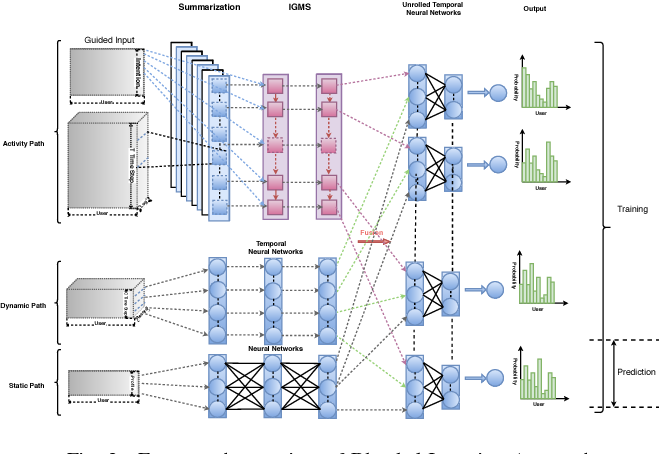 Figure 4 for A Blended Deep Learning Approach for Predicting User Intended Actions