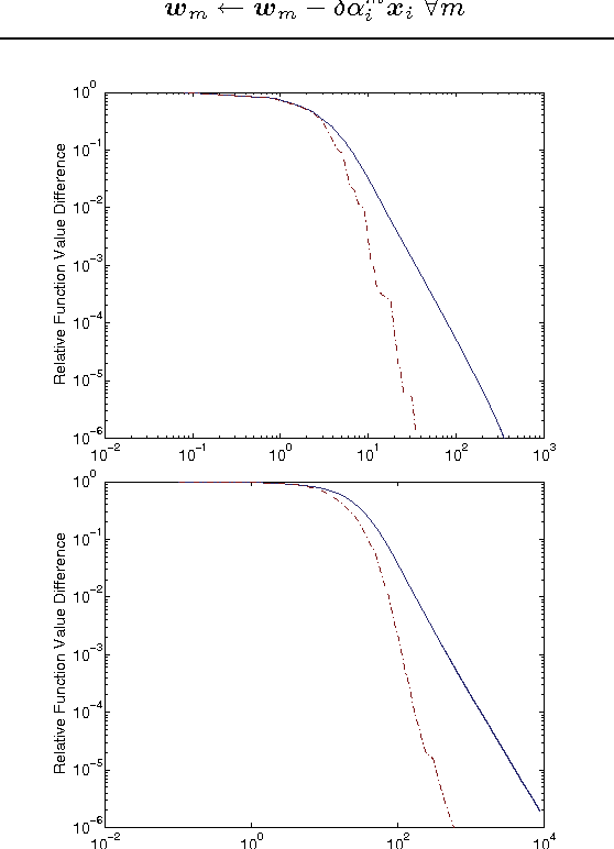 A sequential dual method for large scale multi-class linear