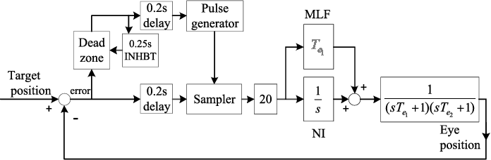 Figure 2 for Motion Control on Bionic Eyes: A Comprehensive Review