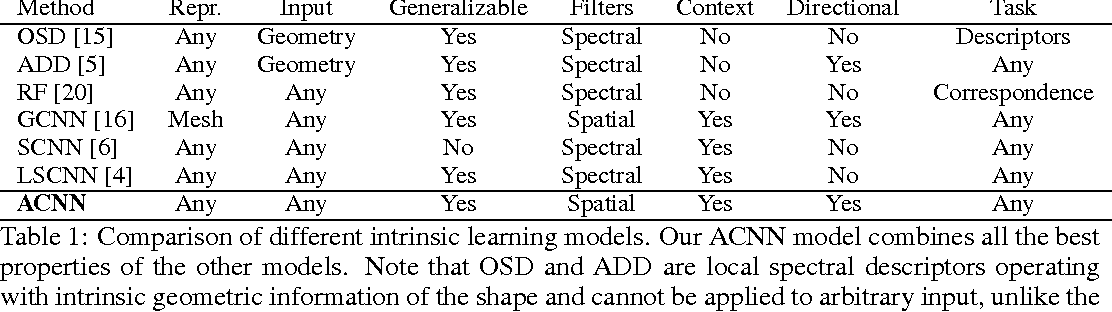 Figure 2 for Learning shape correspondence with anisotropic convolutional neural networks