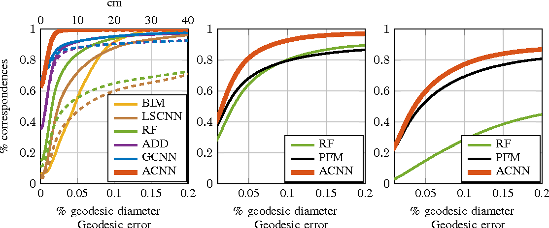Figure 3 for Learning shape correspondence with anisotropic convolutional neural networks