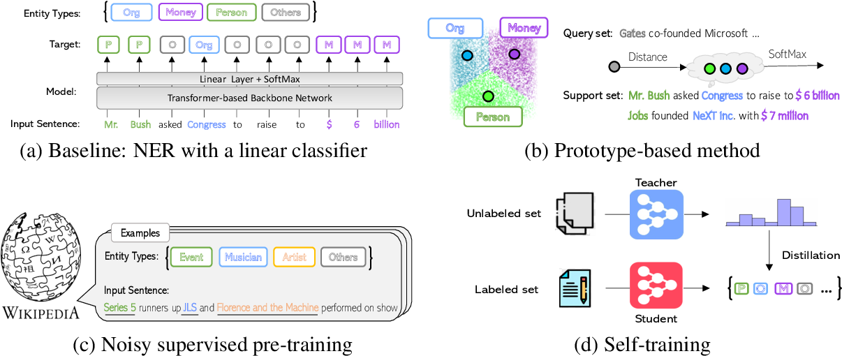 Figure 3 for Few-Shot Named Entity Recognition: A Comprehensive Study