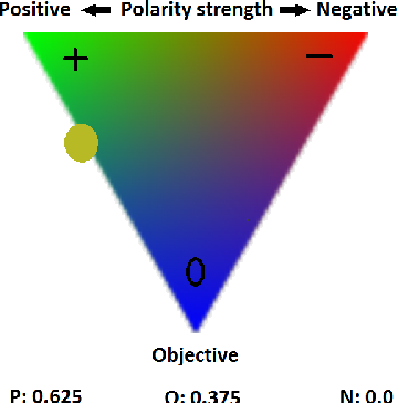 Figure 3 for An Automatic Contextual Analysis and Clustering Classifiers Ensemble approach to Sentiment Analysis