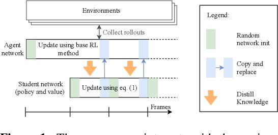 Figure 1 for The Impact of Non-stationarity on Generalisation in Deep Reinforcement Learning