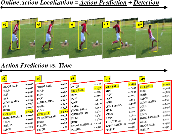 Figure 1 for Online Localization and Prediction of Actions and Interactions