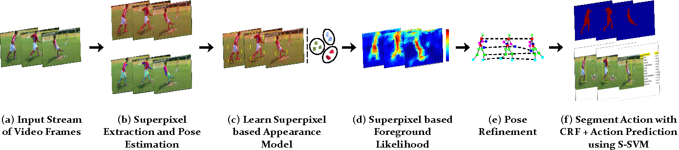 Figure 3 for Online Localization and Prediction of Actions and Interactions