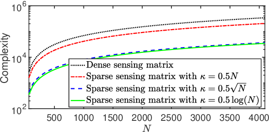 Figure 3 for Designing Sparse Sensing Matrices for Image Compression