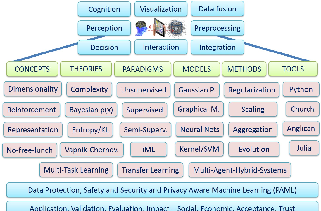 Figure 2 from Machine Learning & Knowledge Extraction ( MAKE