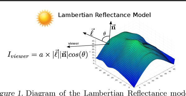 Figure 1 for Deep Lambertian Networks