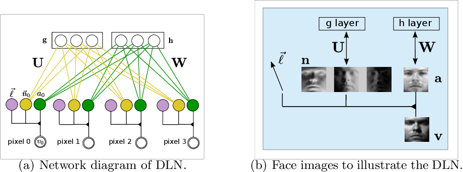 Figure 2 for Deep Lambertian Networks