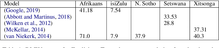 Figure 1 for A Focus on Neural Machine Translation for African Languages