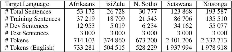 Figure 3 for A Focus on Neural Machine Translation for African Languages