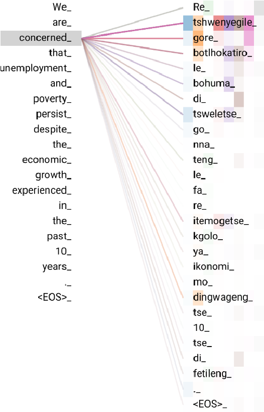 Figure 4 for A Focus on Neural Machine Translation for African Languages