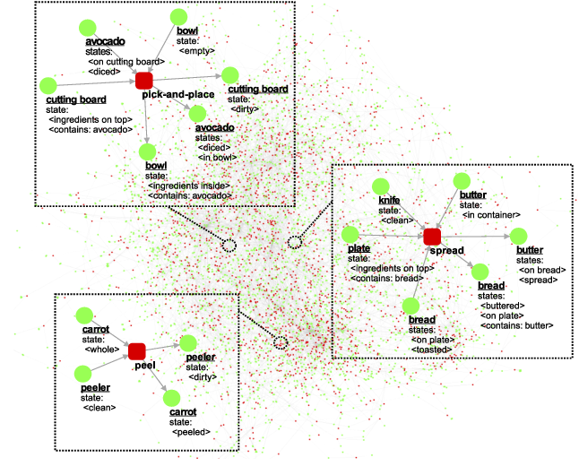 Figure 1 for Evaluating Recipes Generated from Functional Object-Oriented Network