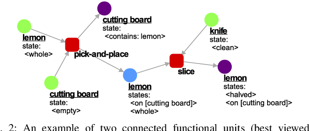 Figure 2 for Evaluating Recipes Generated from Functional Object-Oriented Network