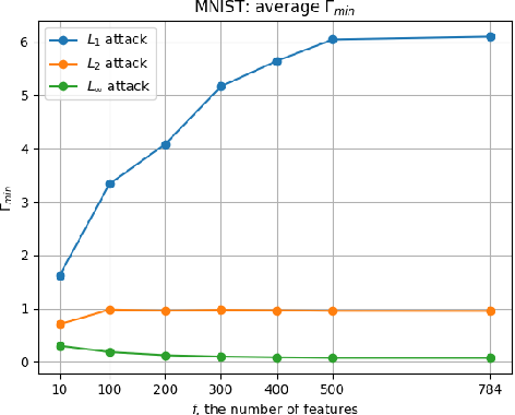 Figure 2 for Mitigation of Adversarial Attacks through Embedded Feature Selection
