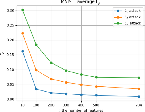 Figure 3 for Mitigation of Adversarial Attacks through Embedded Feature Selection
