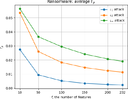 Figure 4 for Mitigation of Adversarial Attacks through Embedded Feature Selection
