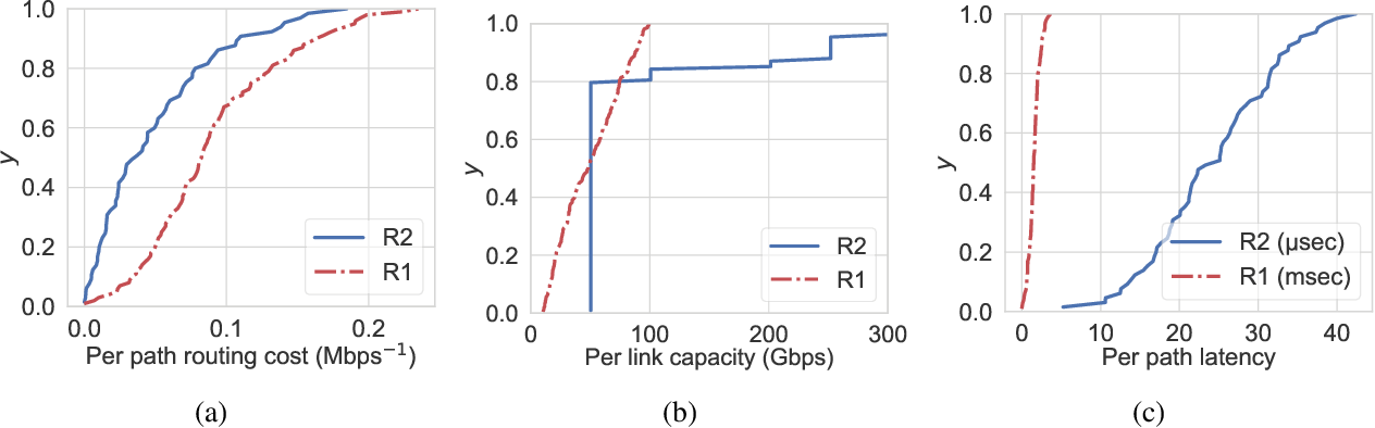 Figure 3 for Constrained Deep Reinforcement Based Functional Split Optimization in Virtualized RANs