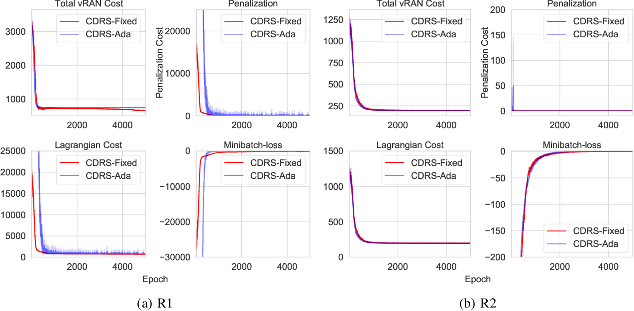 Figure 4 for Constrained Deep Reinforcement Based Functional Split Optimization in Virtualized RANs