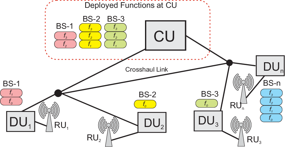 Figure 1 for Constrained Deep Reinforcement Based Functional Split Optimization in Virtualized RANs