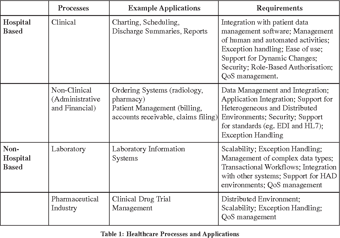 healthcare enterprise process development and integration - semantic