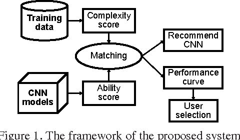 Figure 1 for An Automated CNN Recommendation System for Image Classification Tasks