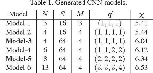 Figure 2 for An Automated CNN Recommendation System for Image Classification Tasks