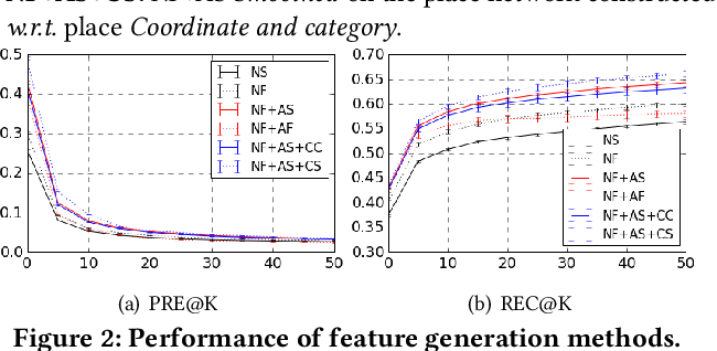 Figure 3 for Place Deduplication with Embeddings
