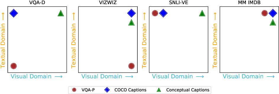 Figure 3 for Are we pretraining it right? Digging deeper into visio-linguistic pretraining