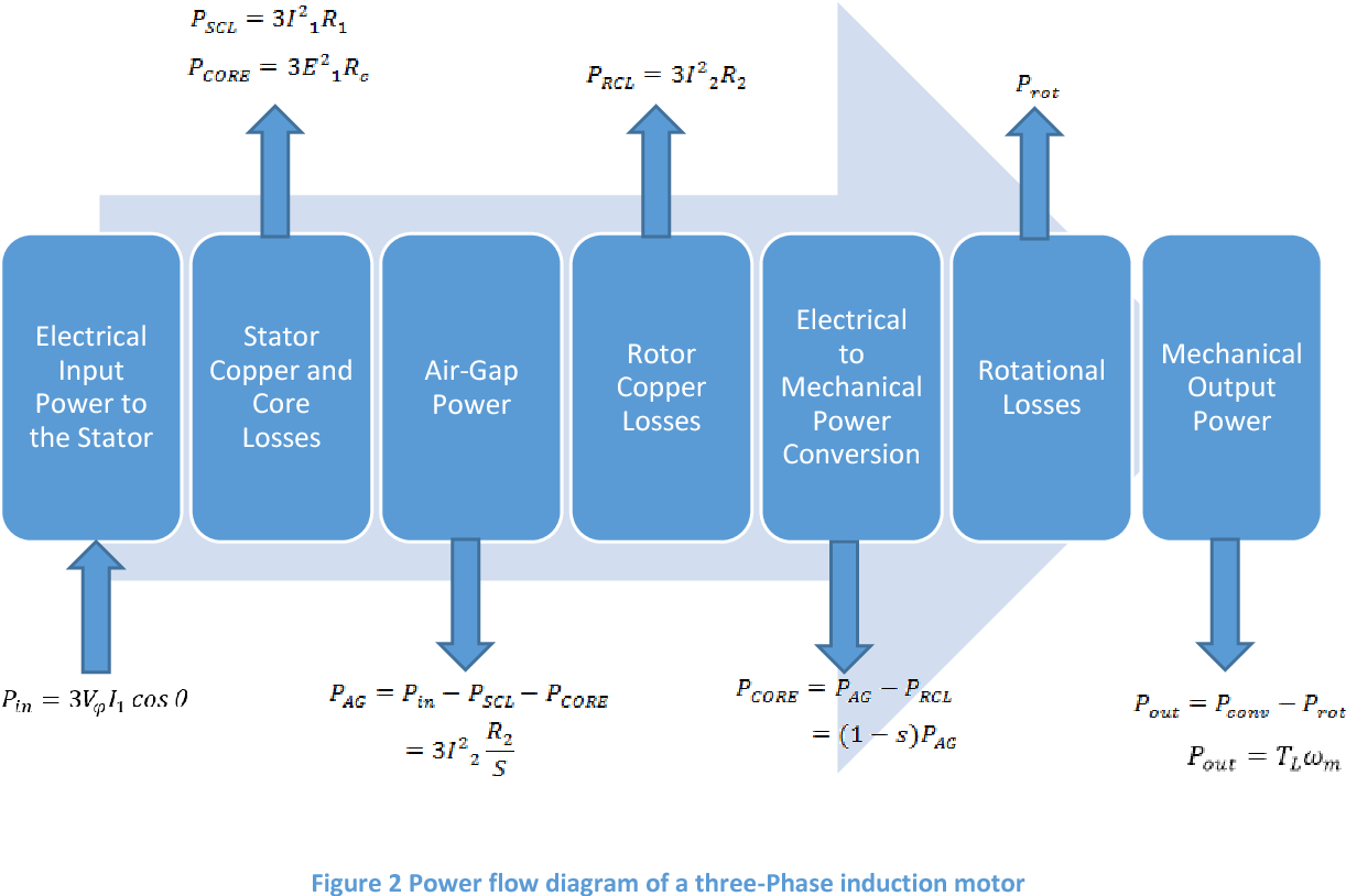 Investigating the Effects of Unbalanced Voltages on Three-Phase ...