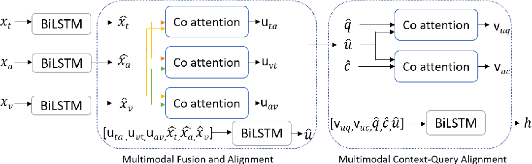 Figure 1 for MCQA: Multimodal Co-attention Based Network for Question Answering