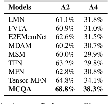 Figure 2 for MCQA: Multimodal Co-attention Based Network for Question Answering