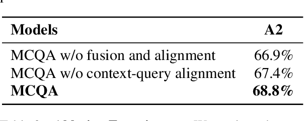 Figure 4 for MCQA: Multimodal Co-attention Based Network for Question Answering