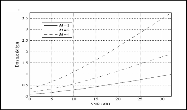 Figure 2. The average data rate versus SNR with different number of antennas M in a MIMO system. The channel bandwidth is 100 kHz [13].