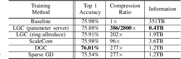 Figure 2 for Learned Gradient Compression for Distributed Deep Learning