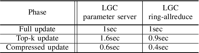 Figure 3 for Learned Gradient Compression for Distributed Deep Learning