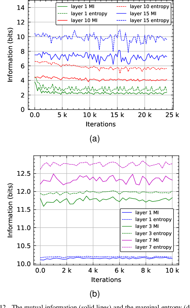 Figure 4 for Learned Gradient Compression for Distributed Deep Learning