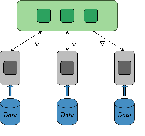 Figure 1 for Learned Gradient Compression for Distributed Deep Learning