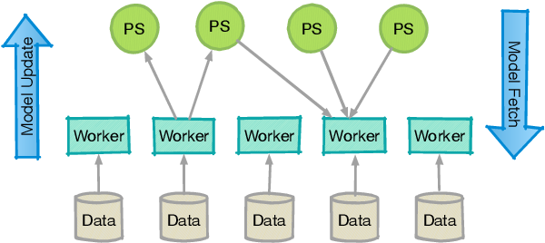 Figure 1 for A Block-wise, Asynchronous and Distributed ADMM Algorithm for General Form Consensus Optimization