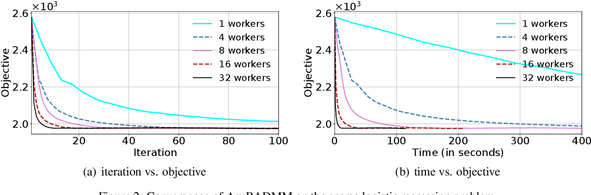 Figure 3 for A Block-wise, Asynchronous and Distributed ADMM Algorithm for General Form Consensus Optimization