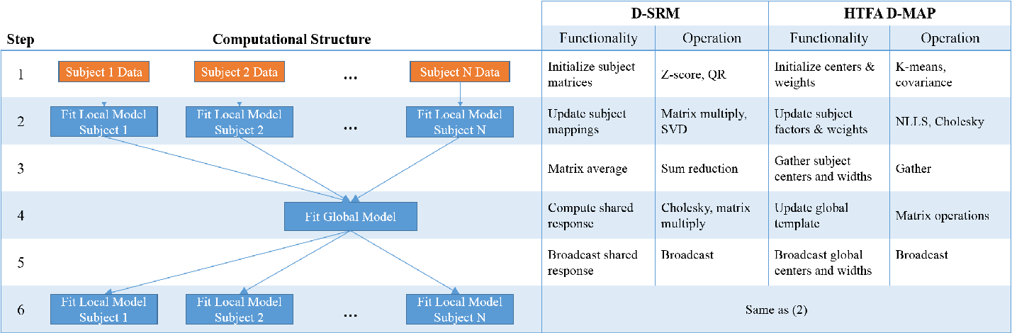Figure 3 for Enabling Factor Analysis on Thousand-Subject Neuroimaging Datasets