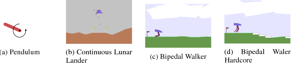 Figure 1 for Comparing Deep Reinforcement Learning and Evolutionary Methods in Continuous Control