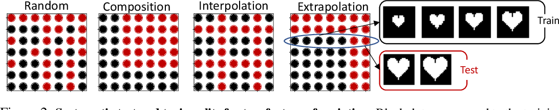 Figure 2 for Visual Representation Learning Does Not Generalize Strongly Within the Same Domain