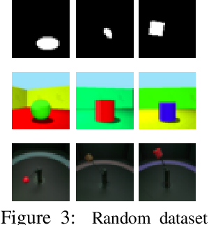 Figure 4 for Visual Representation Learning Does Not Generalize Strongly Within the Same Domain