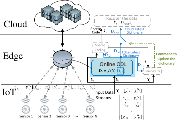 Figure 1 for Online Orthogonal Dictionary Learning Based on Frank-Wolfe Method