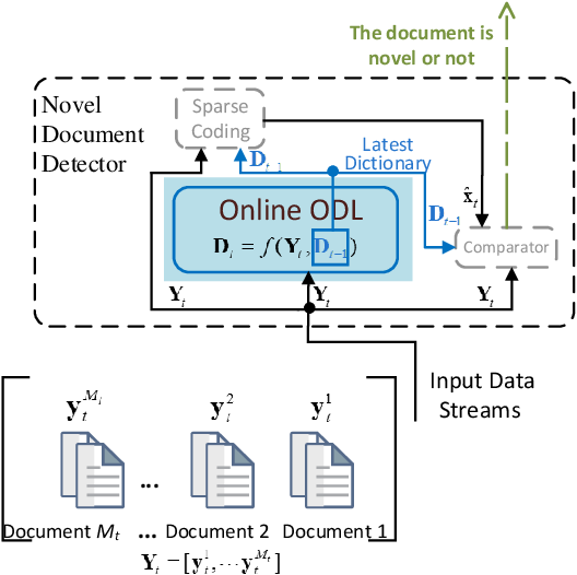 Figure 2 for Online Orthogonal Dictionary Learning Based on Frank-Wolfe Method